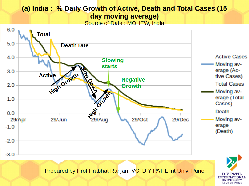Covid-19 pandemic in India through my eyes